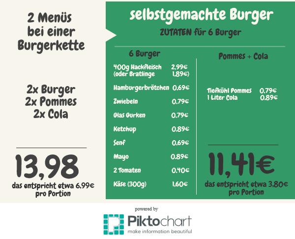 Burger-selbermachen
